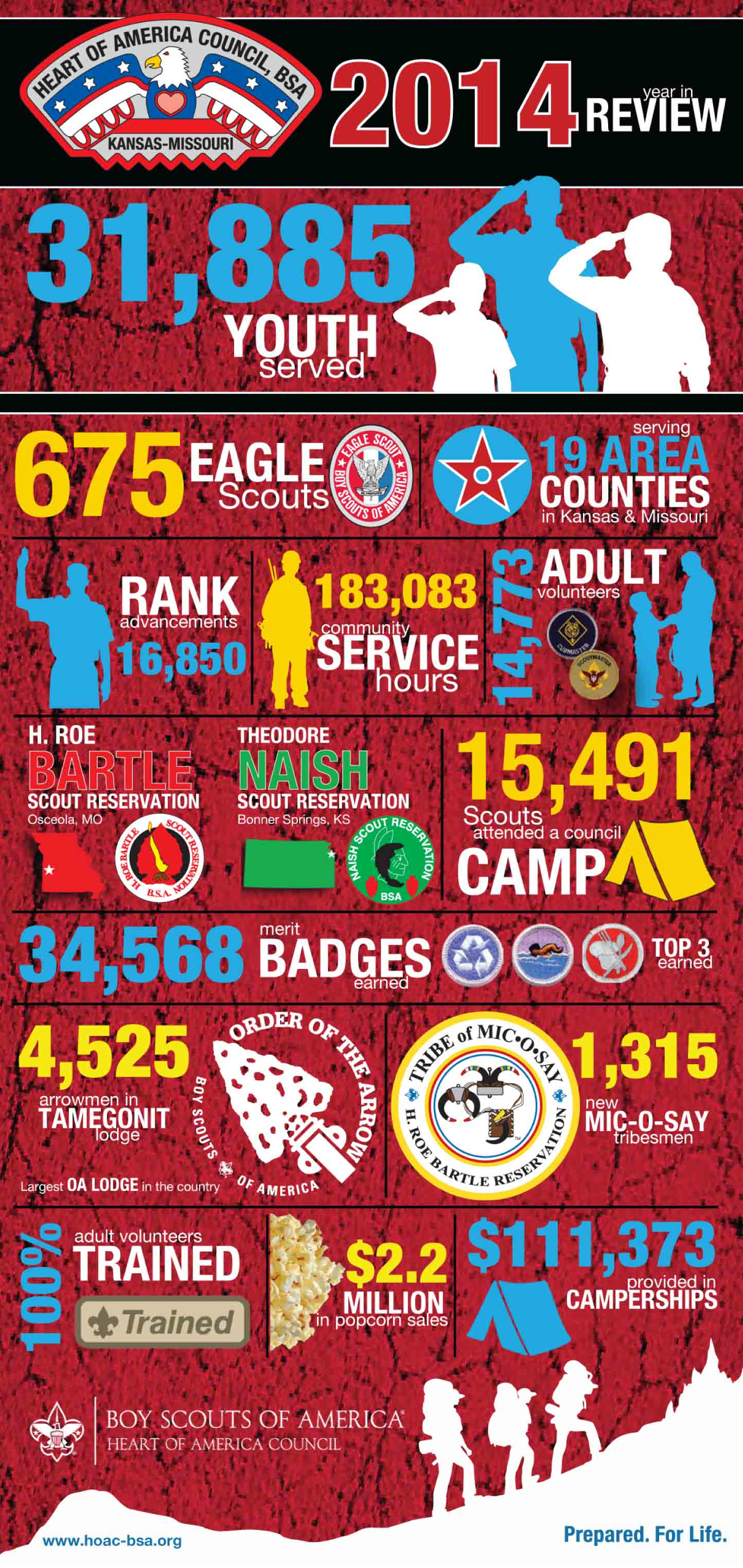 2014 Year In Review Heart Of America Council Boy Scouts Of