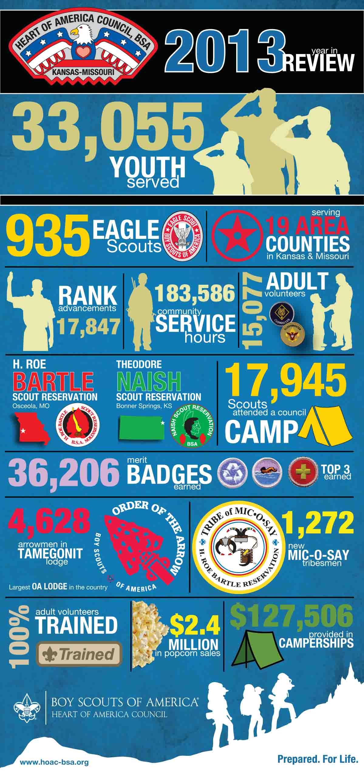 2013 Year In Review Heart Of America Council Boy Scouts Of